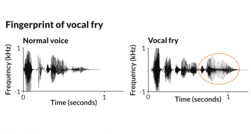 This amazingly scientific chart of the phenomenon known as 'vocal fry' is courtesy of Science News.